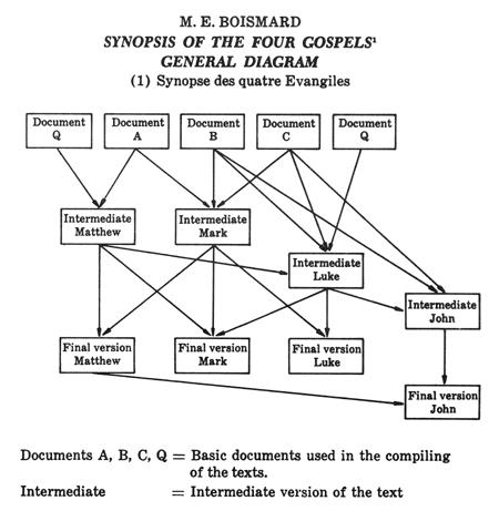 Diagram Of Four Gospels Simple Electronic Circuits